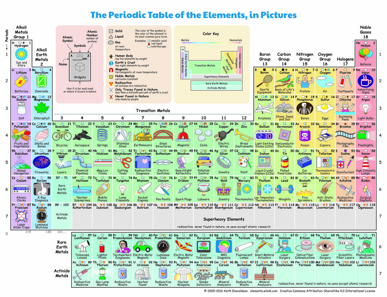 Periodic table of elements and its uses share gamestrikefo Choice Image