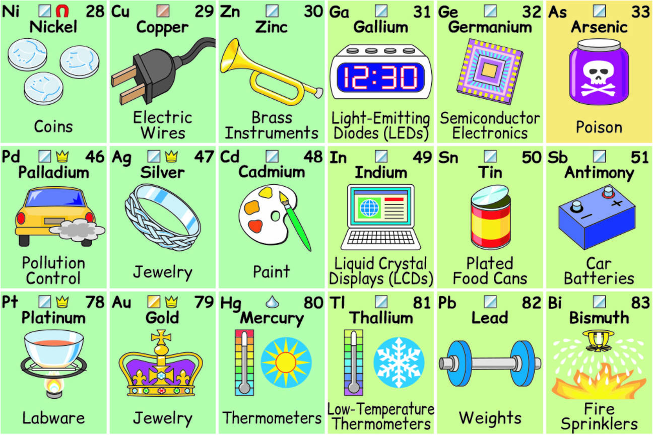 Periodic table of elements and its uses he smartly created a graphic putting each element in the context of their functionuse it is so interesting to understand how some of the more unknown urtaz